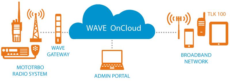 Motorola Wave On Cloud PTX Integration